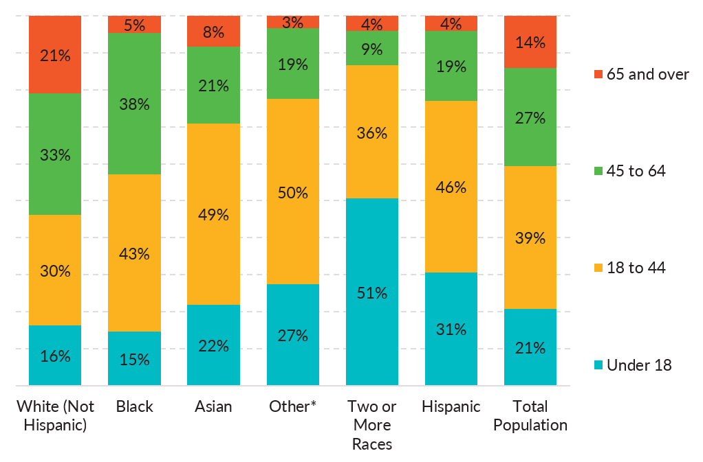 Race and ethnicity distributions by age cohorts