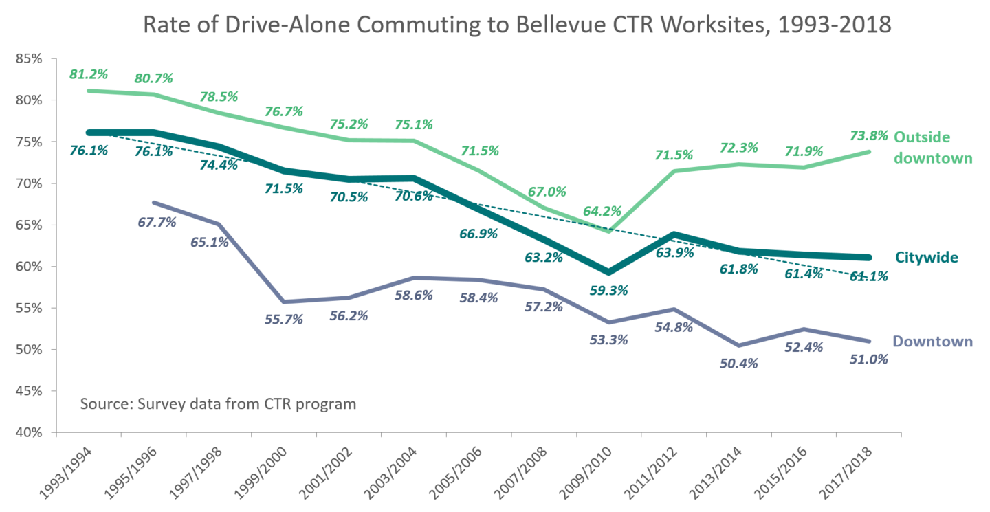 Drive alone trip rate for Bellevue CTR work sites