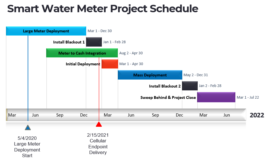 Smart Water Meter Project Timeline