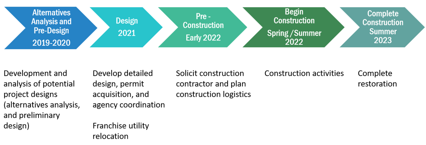 Graph showing project timeline: 2019-2020: Alternatives analysis and pre-design. 2021: Design. Early 2022: Pre-construction. Spring/Summer 2022: Begin construction. Summer 2023: Complete construction