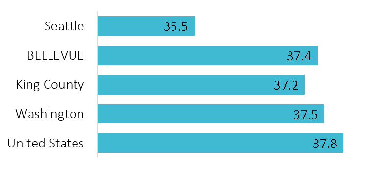 image of Median age comparisons