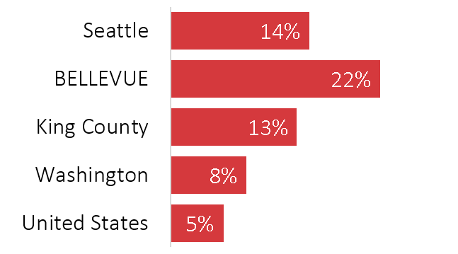 image of Percent in computer, engineering and science occupa