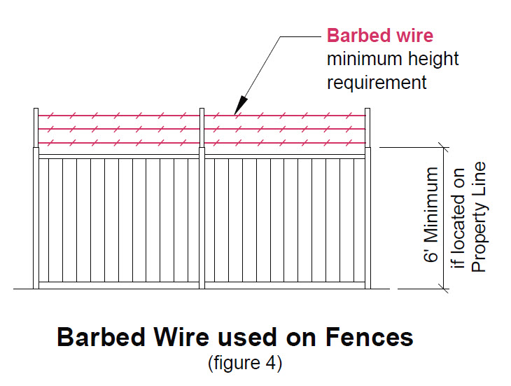 image of barbed wire on fences