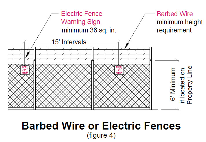 image of barbed wire or electrical fences