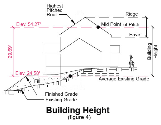 image of building height in transition area
