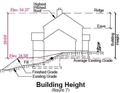 image of proposed building height example