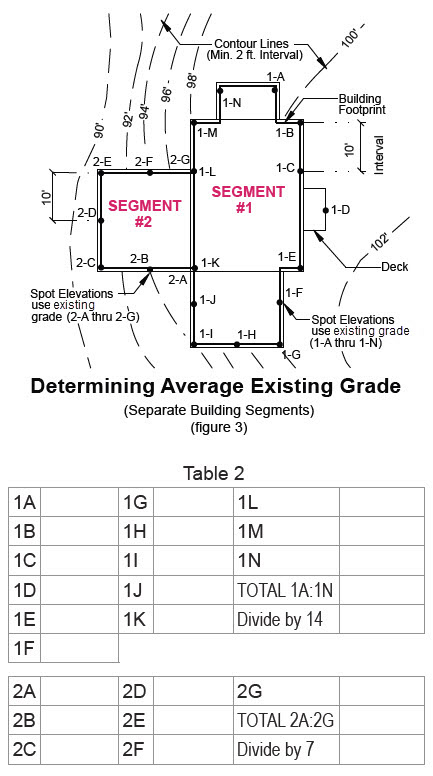 image of determining average existing grade separate buildin