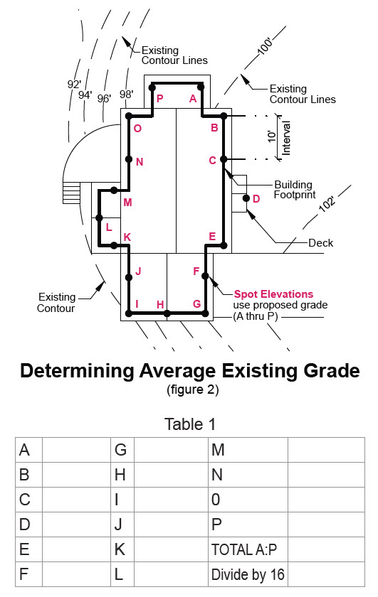 image of determining average existing grade in transition ar