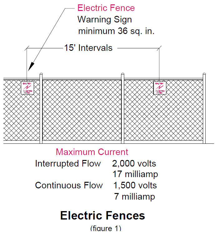 image of electric fences