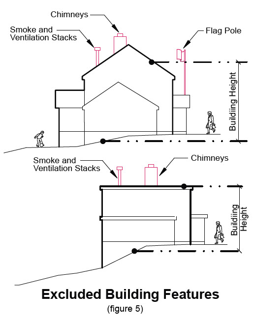 image of excluding building features in transition area