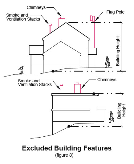 image of excluded building features