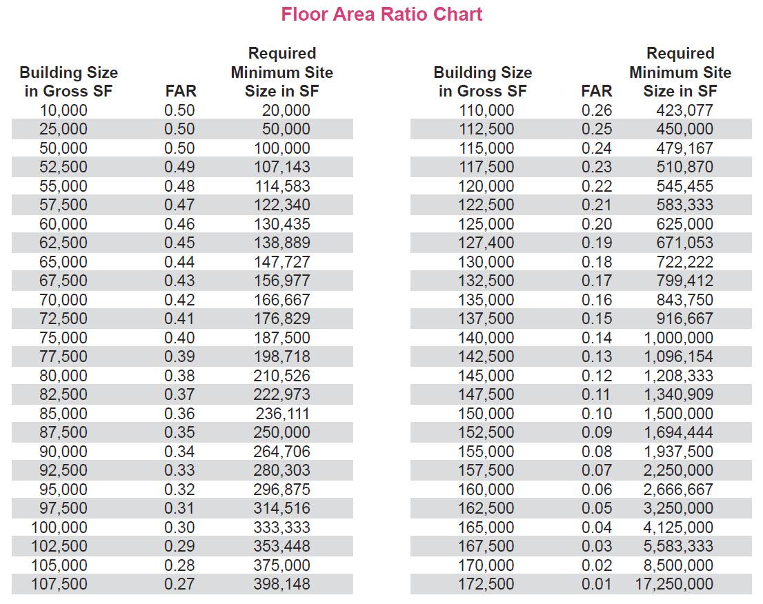Floor Area Ratio | City of Bellevue