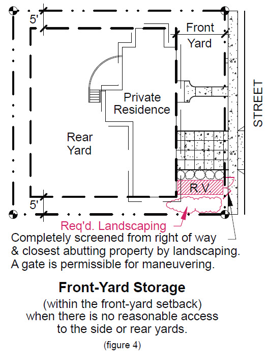 image of front-yard storage within front-yard setback