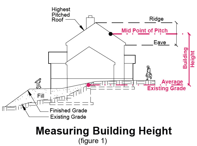 image of measuring building height in transition area