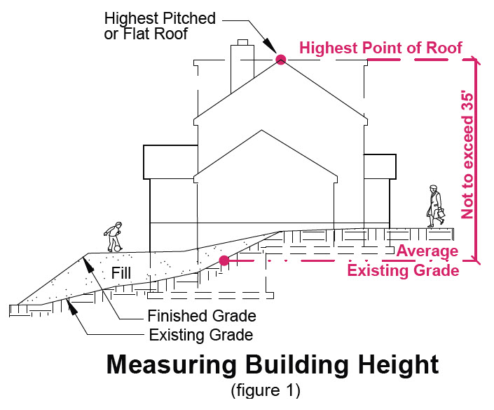 image of measuring building height