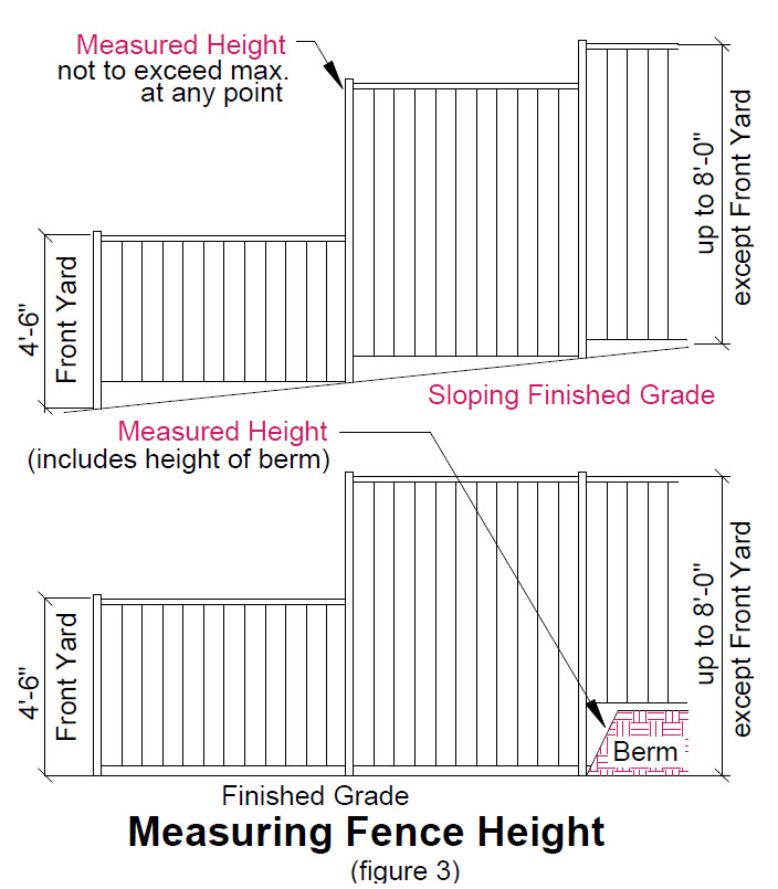 image of measuring fence height