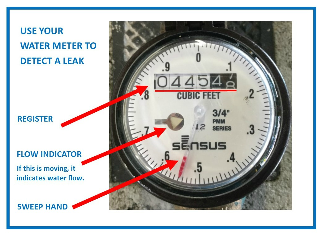 Finding a water leak with your meter.