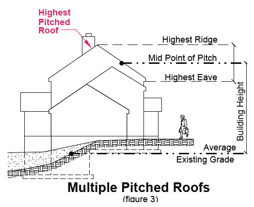 image of multiple pitched roofs in transition area