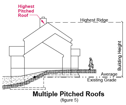 image of multiple pitched roofs