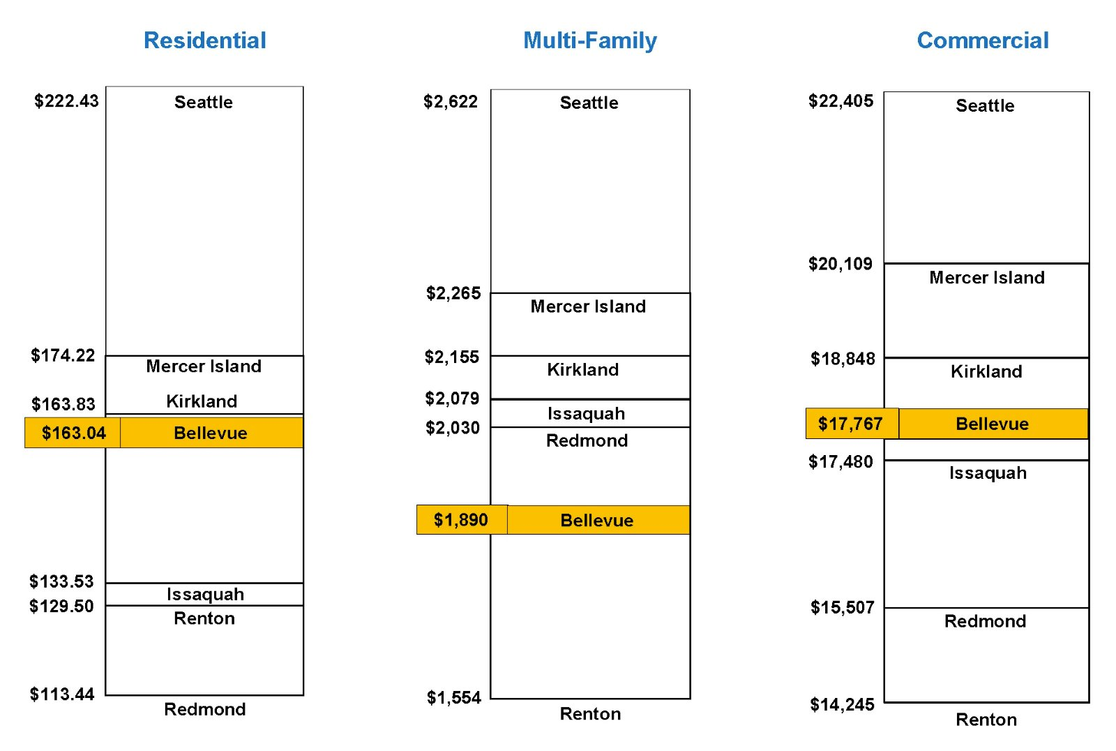 2017 Combined Residential Monthly Bill Comparison
