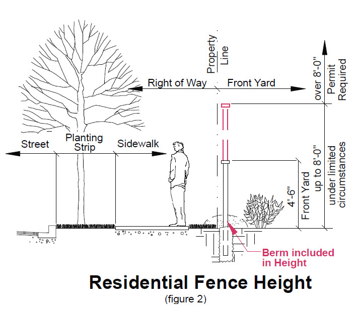 image of residential fence height