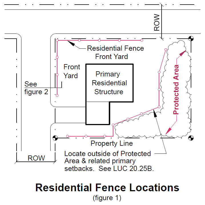 image of residential fence locations