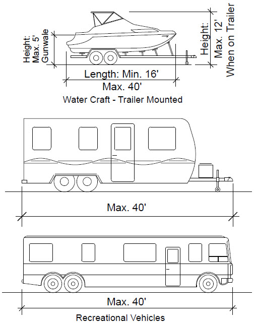 image of RV, watercraft, trailer size limits in EBCC