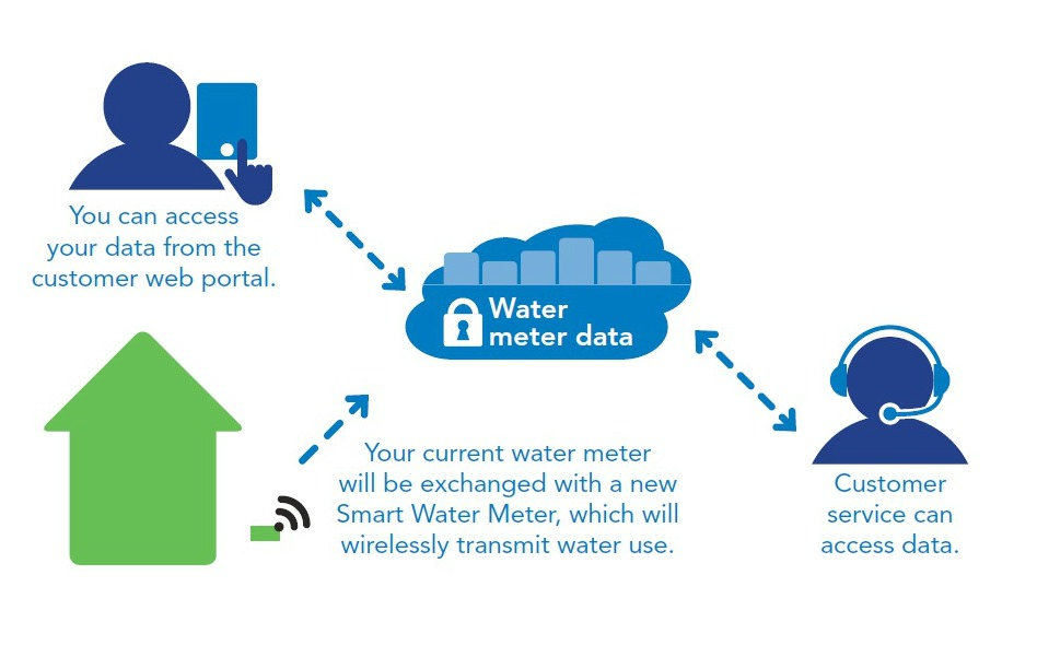 Diagram of how smart water meters work.