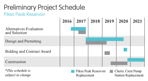 Pikes Peak Preliminary Project Schedule_5.1.20