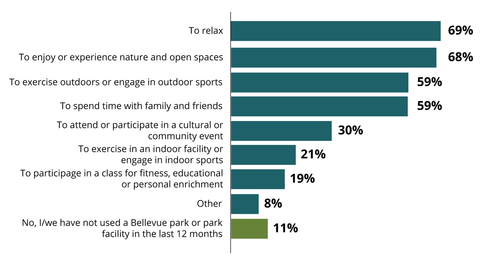 household use of parks or recreation facilities graph