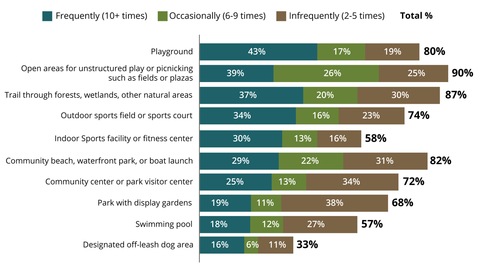 personal visitation of parks and recreational facilities household with children graph