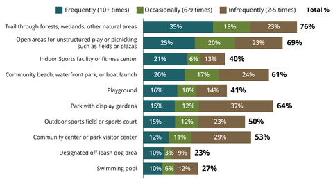 personal visitation of parks and recreational facilities graph