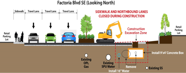 Cross section of Factoria Blvd SE during construction. Image shows southbound traffic reduced to one lane, northbound traffic reduced to two lanes, and sidewalk access maintained on northbound side